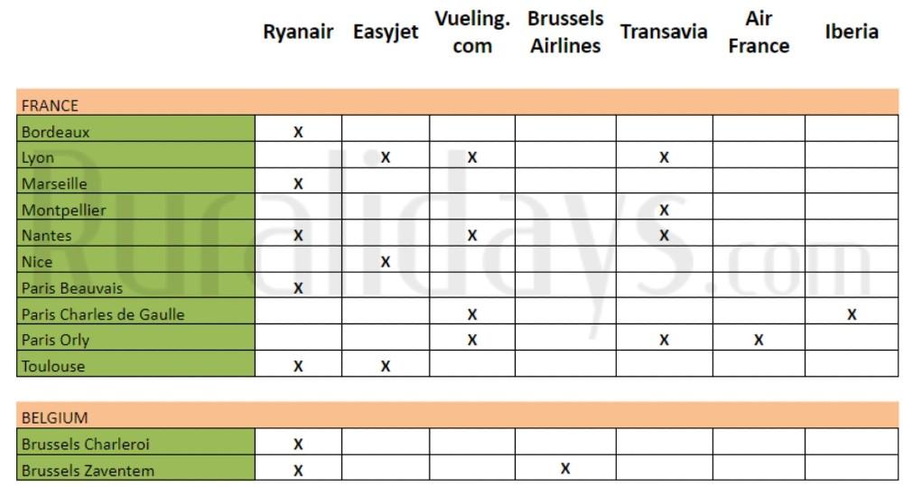 Directe vluchten naar Sevilla vanuit Frankrijk en België - Ruralidays