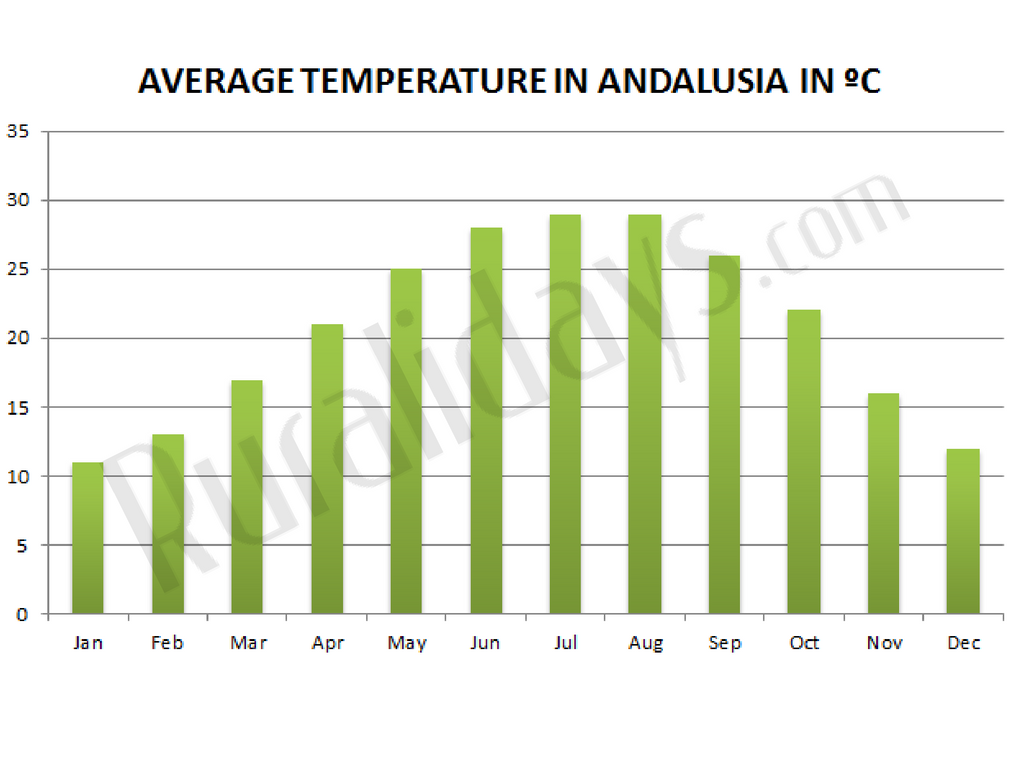 Average annual temperature in Andalucia