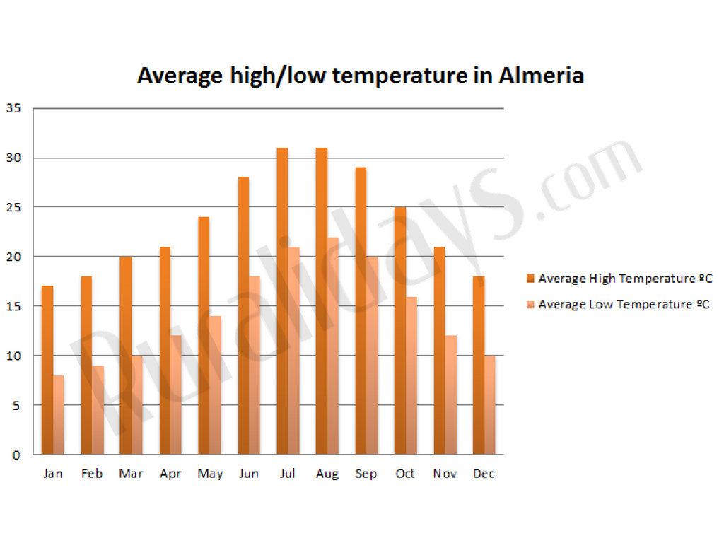 Average high/low temperature in Almeria