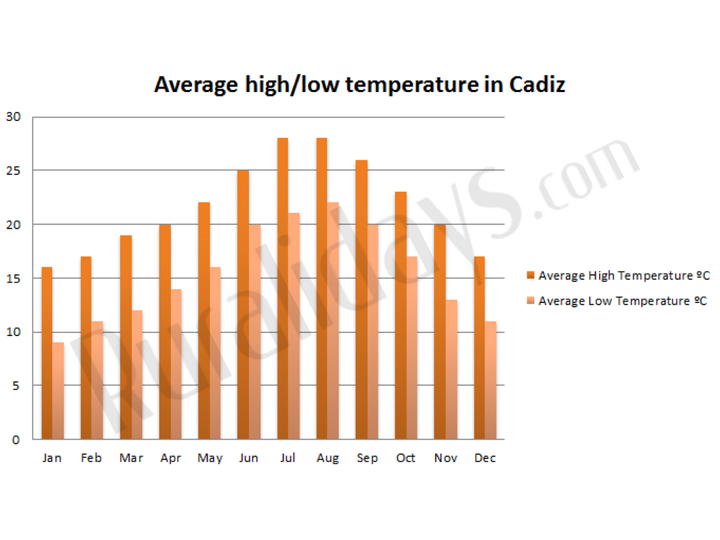 Average high/low temperature in Cadiz