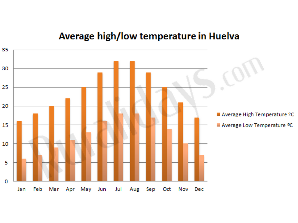 Average high/low temperature in Huelva