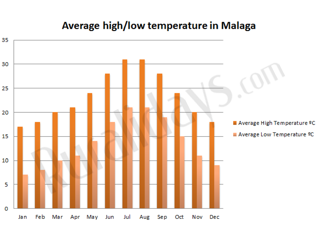 Average high/low temperature in Malaga