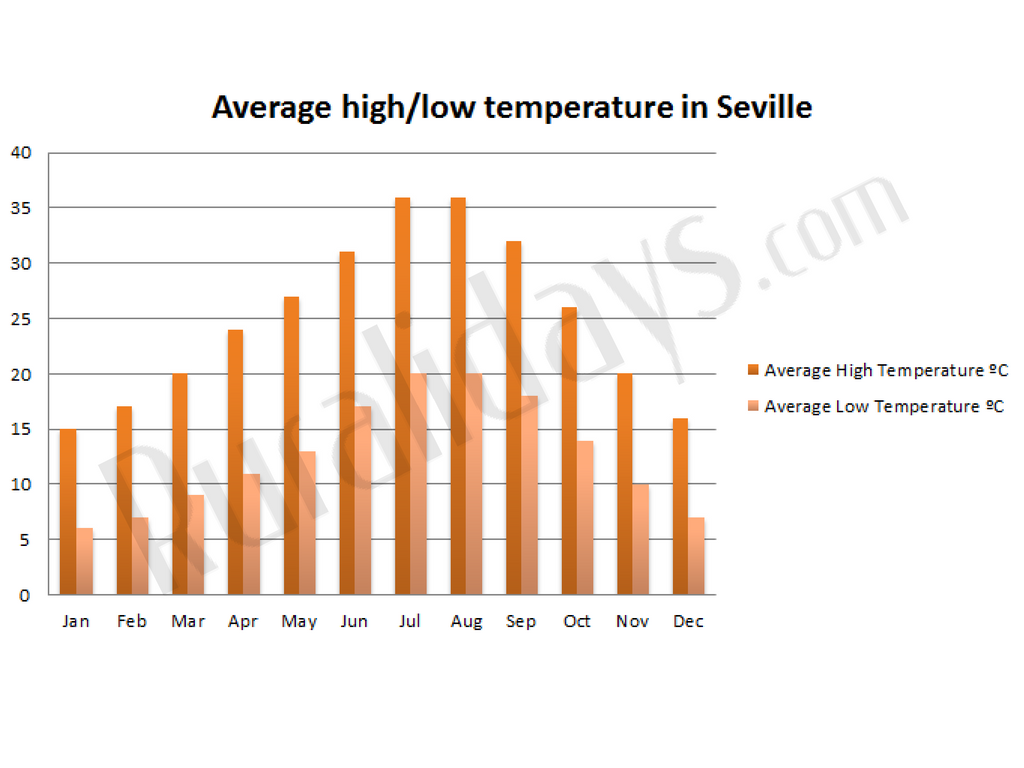 Average high/low temperature in Seville
