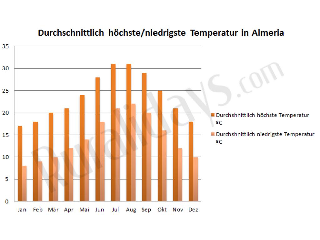 Durchschnittlich höchste/niedrigste Temperatur in Almeria