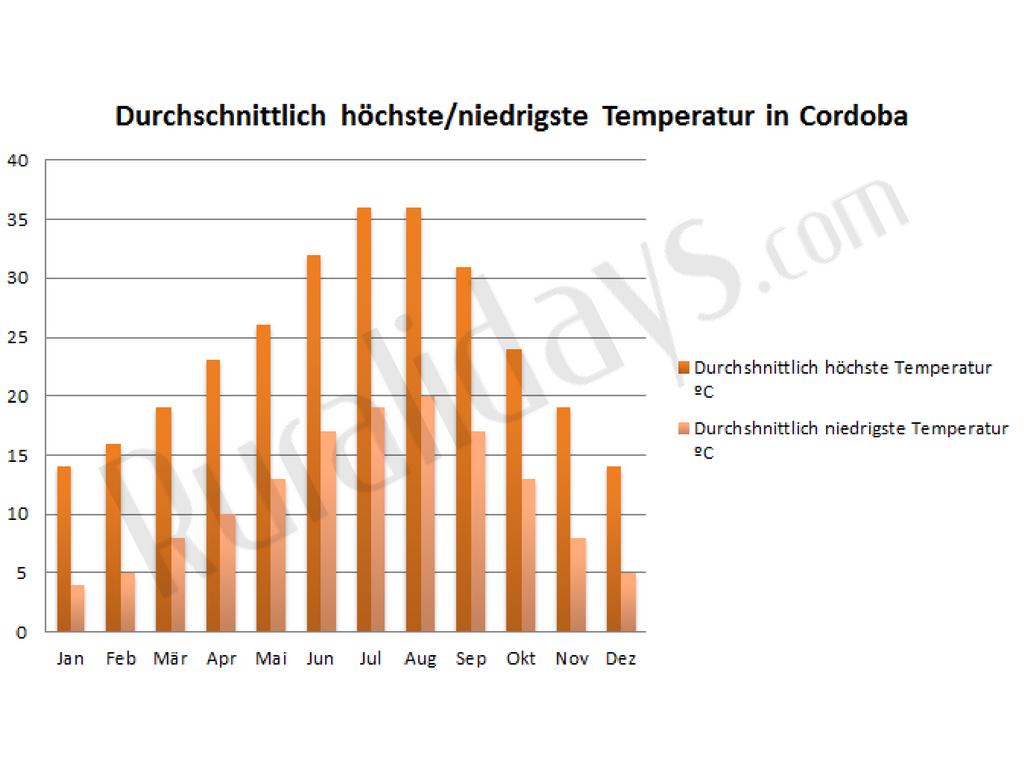 durchschnittlich-hochste-niedrigste-temperatur-in-cordoba