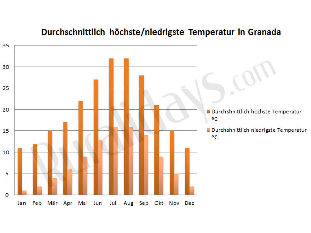 durchschnittlich-hochste-niedrigste-temperatur-in-granada