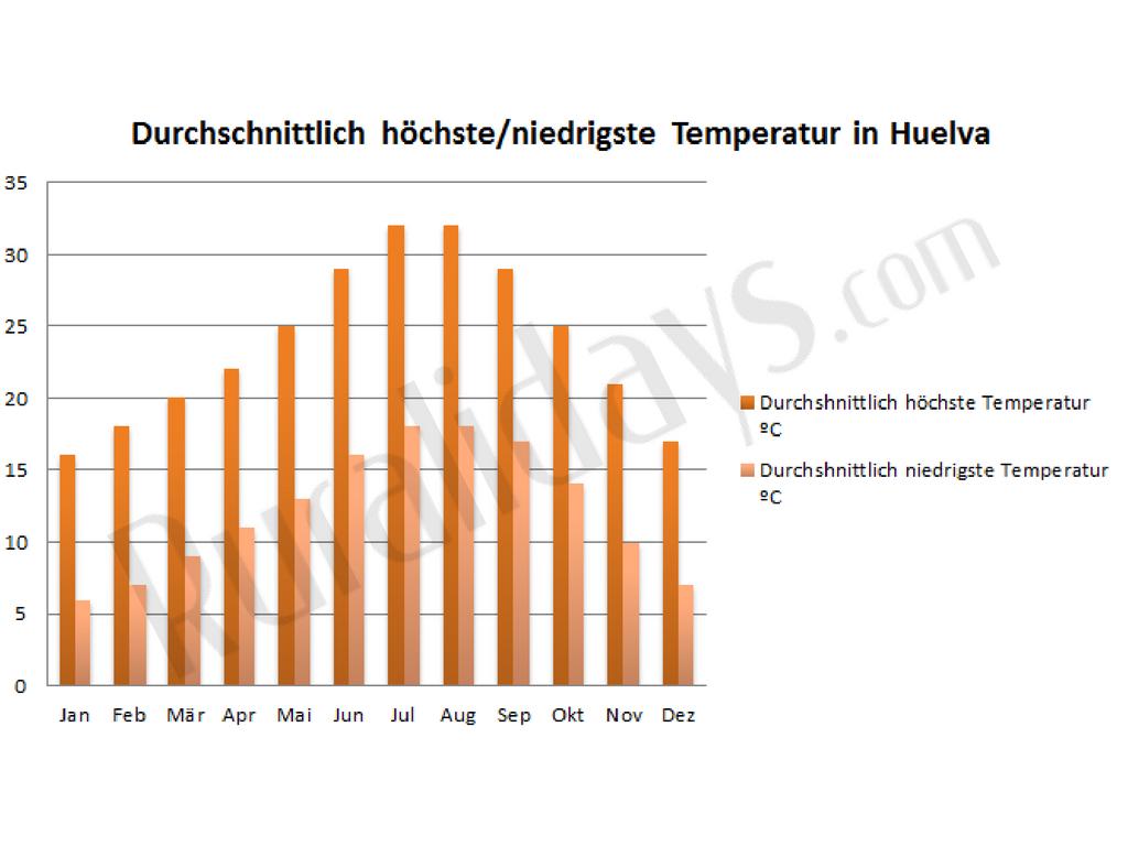 Durchschnittlich höchste/niedrigste Temperatur in Huelva