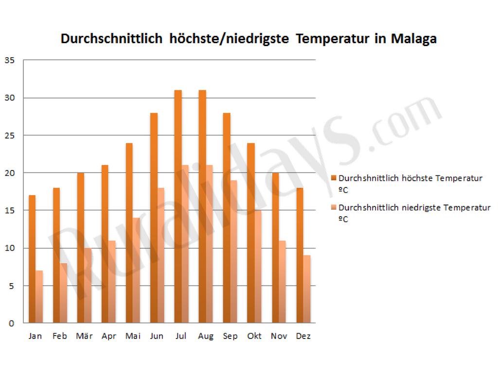 Durchschnittlich höchste/niedrigste Temperatur in Malaga