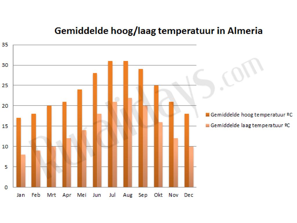 Gemiddelde hoog-laag temperatuur in Almeria