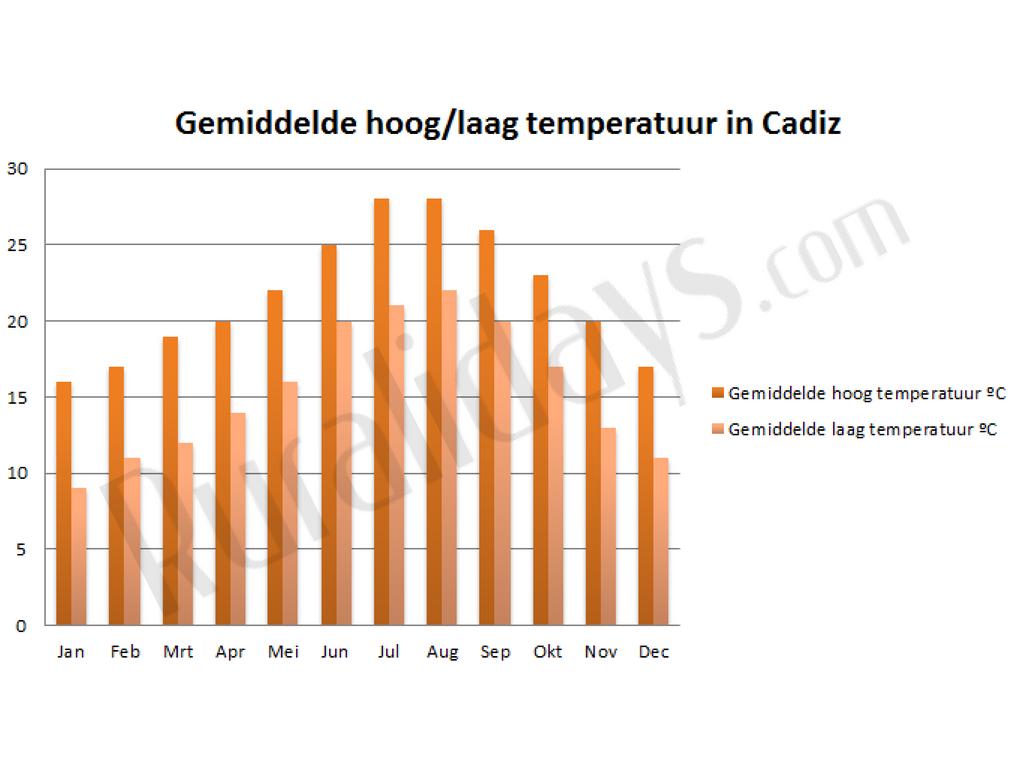 Gemiddelde hoog-laag temperatuur in Cadiz