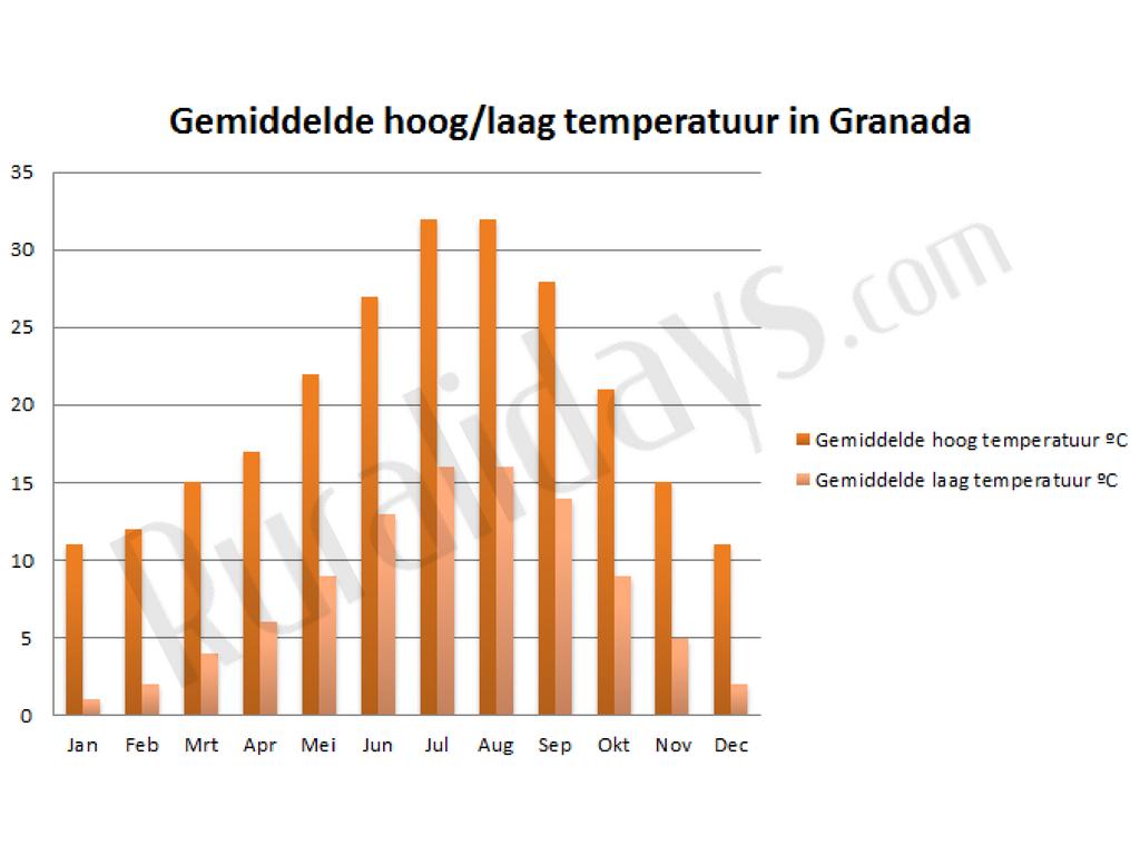 Gemiddelde hoog-laag temperatuur in Granada