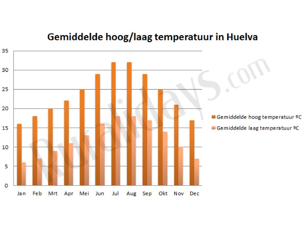 Gemiddelde hoog-laag temperatuur in Huelva