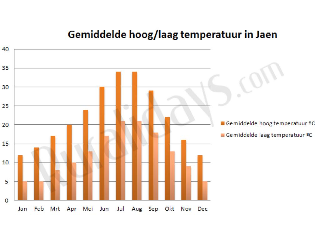 Gemiddelde hoog-laag temperatuur in Jaen