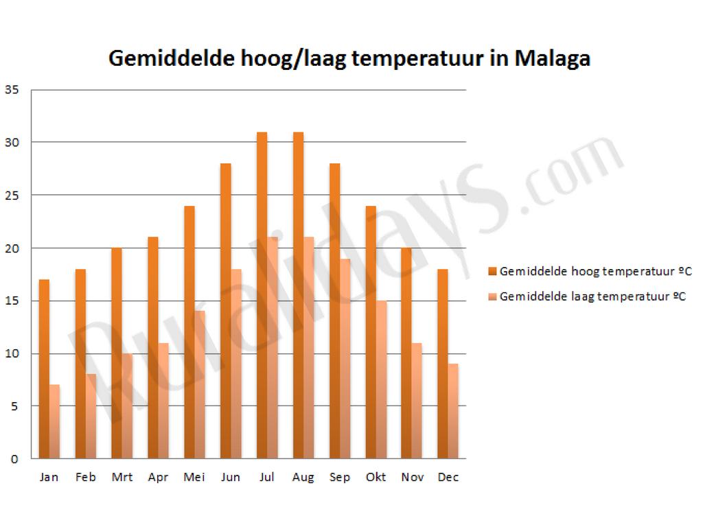 Gemiddelde hoog-laag temperatuur in Malaga