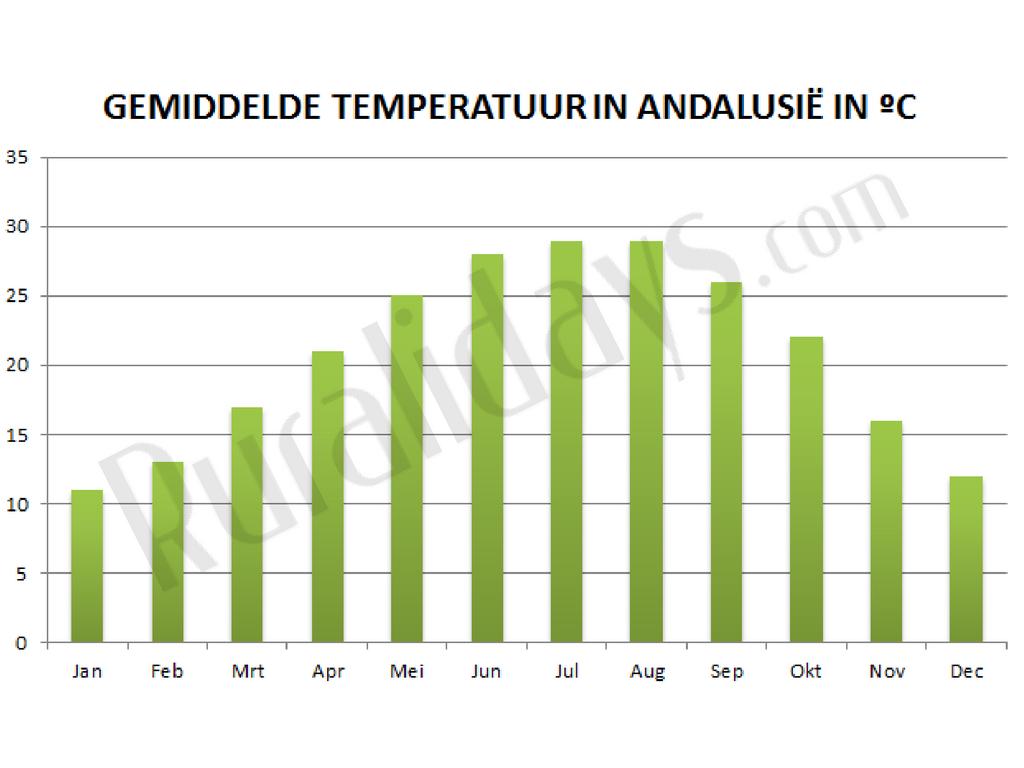 Gemiddelde temperatuur in Andalusië