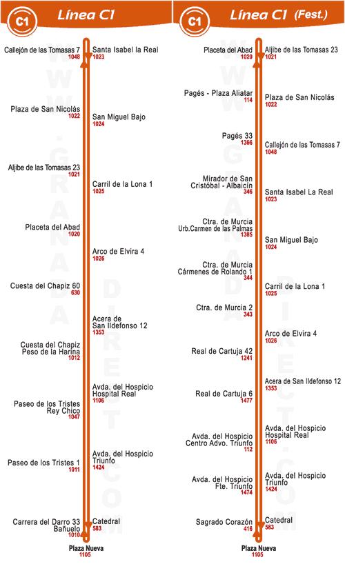 route-c1